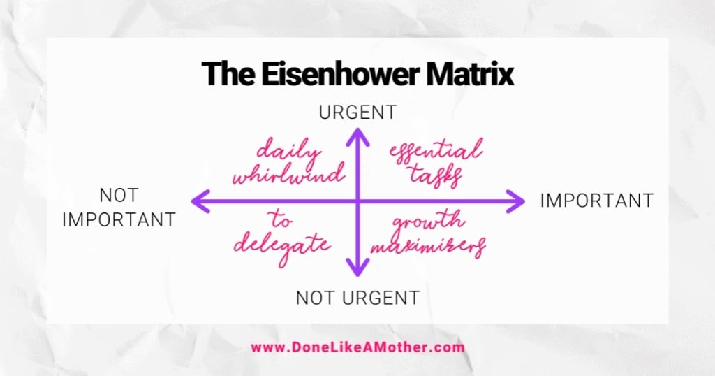 Eisenhower Matrix from urgent to not urgent by DoneLikeAMother.com